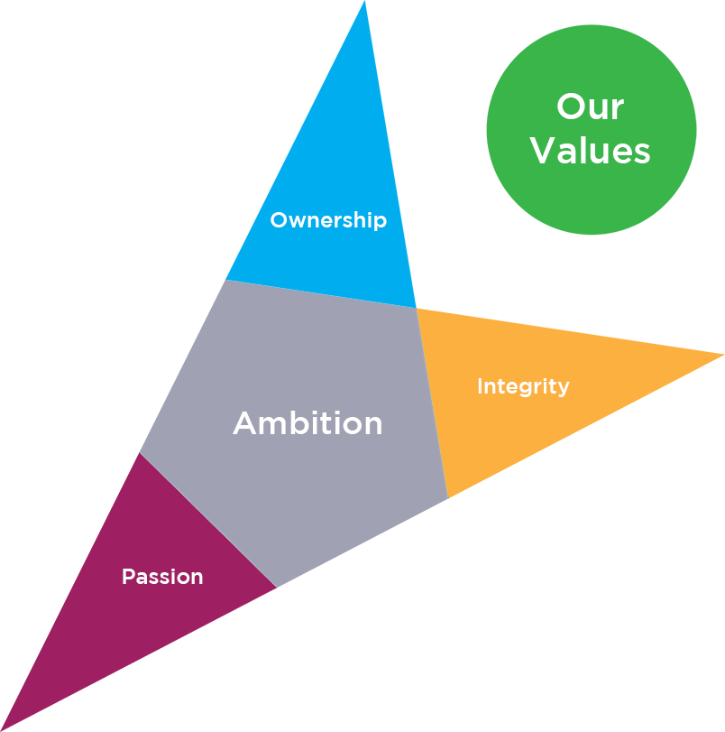 Our Values Map